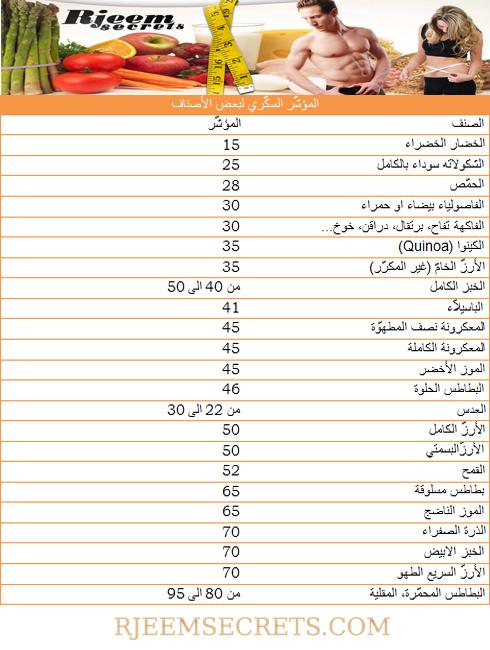 جدول مؤشر السكري لبعض الاطعمة